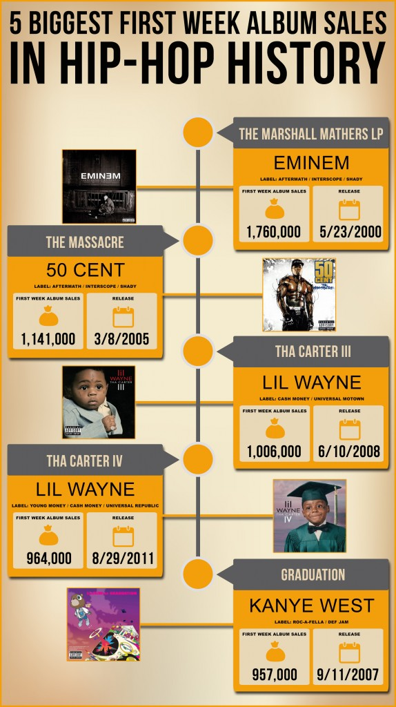 [Infographic] 5 Biggest First Week Album Sales in Hip-Hop History