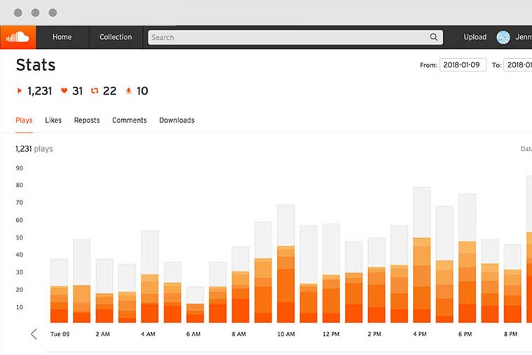 SoundCloud Providing Artists With Real-Time Stats On Track